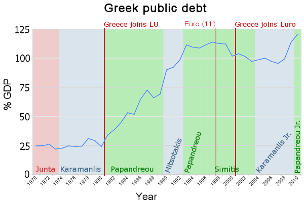 Greek public debt (central government) historical data